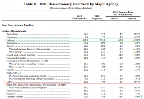 2018 Discretionary Overview by Major Agency